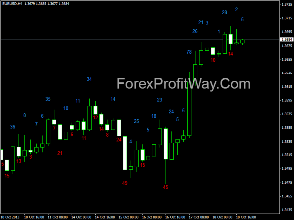 download Candle Body Size forex indicator for mt4