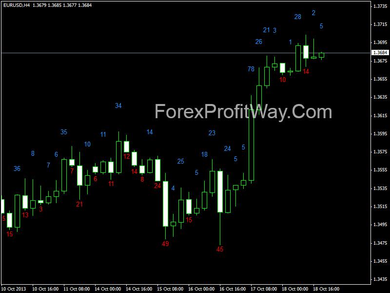 Forex Reviews, Forex News & Daily Market Analysis   blogger.com