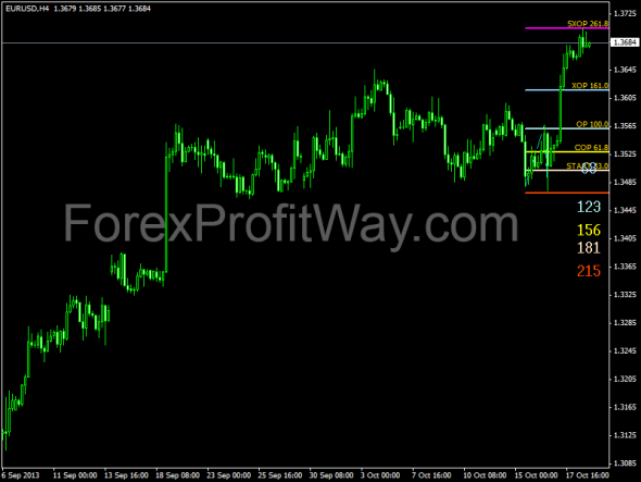 download Dinapoli Target forex indicator for mt4