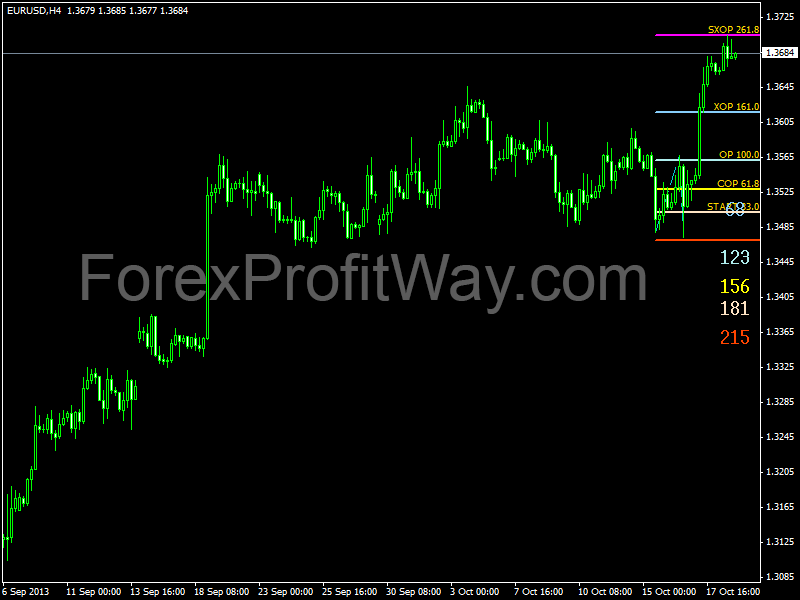 8 Best Most Accurate Forex Gold Trading Strategy For