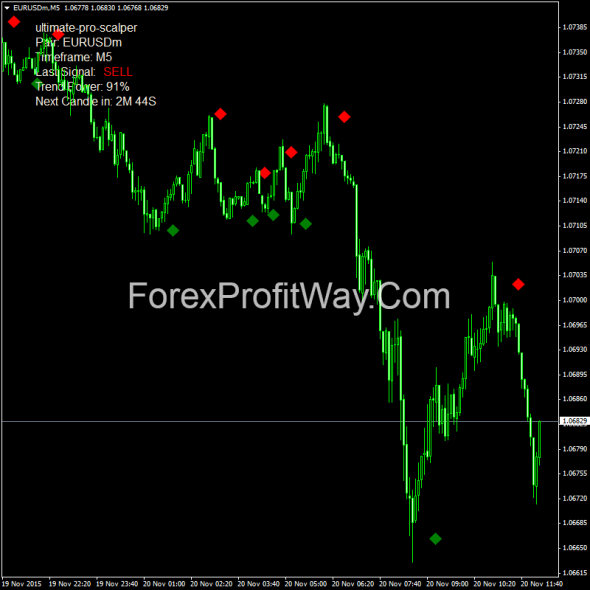 download Ultimate Pro Scalper forex indicator for mt4
