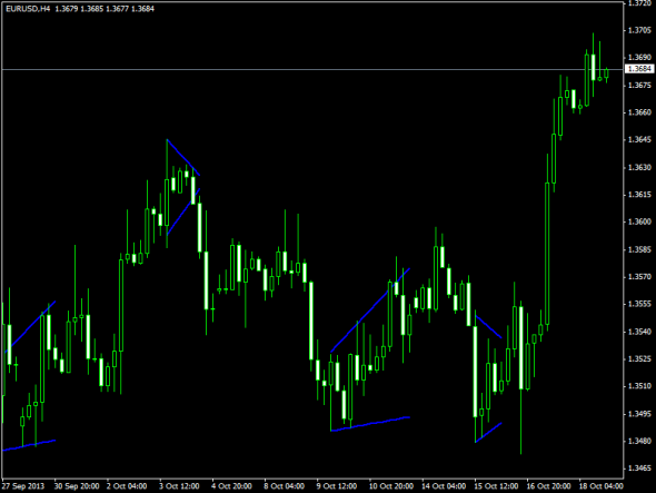 download Flag and Pennant Patterns forex indicator for mt4