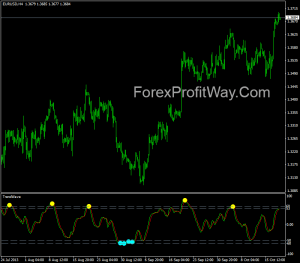 Forex trend indicators free download