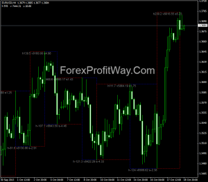 Free download Velocity Waves forex indicator for mt4