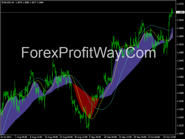 download Visual MACD forex indicator for mt4