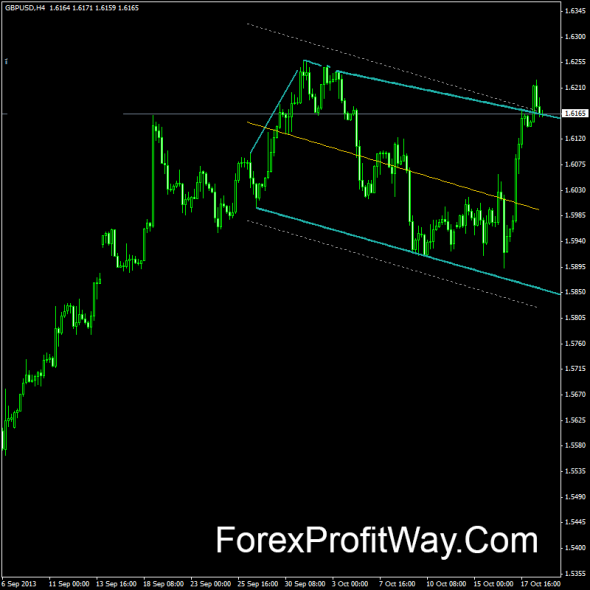 download Wedge Pattern forex indicator for mt4