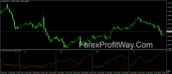download All ADX forex indicator for mt4