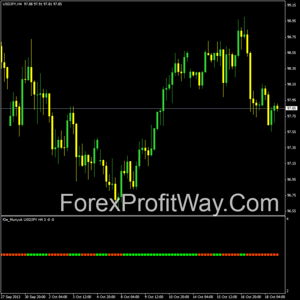 download DE Munyuk forex indicator for mt4