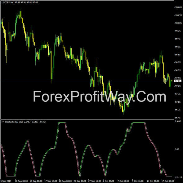 download Stochastic CG Oscillator forex indicator for mt4