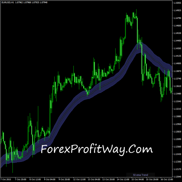download Trend Suite forex indicator for mt4