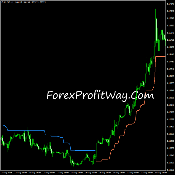download WATR forex indicator for mt4