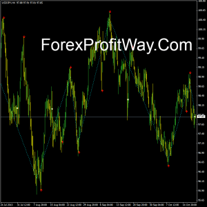 Free download Zig Zag Buy Sell forex indicator for mt4