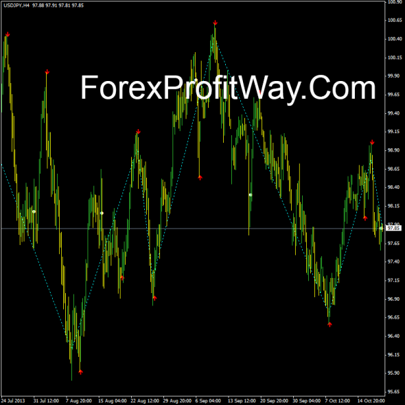 download Zig Zag Buy Sell forex indicator for mt4