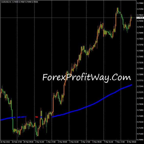 download ADX MA forex indicator for mt4