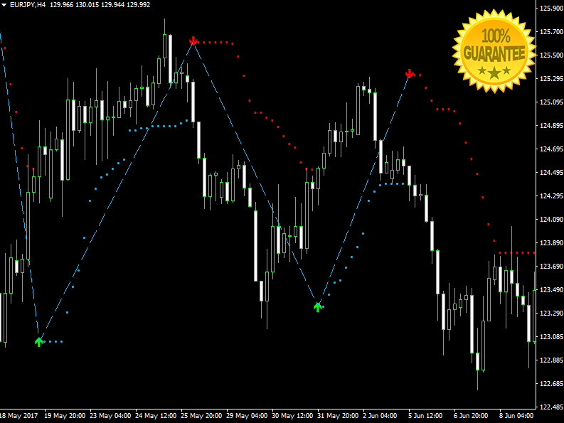 Download Max Direction Forex Indicator For Mt4