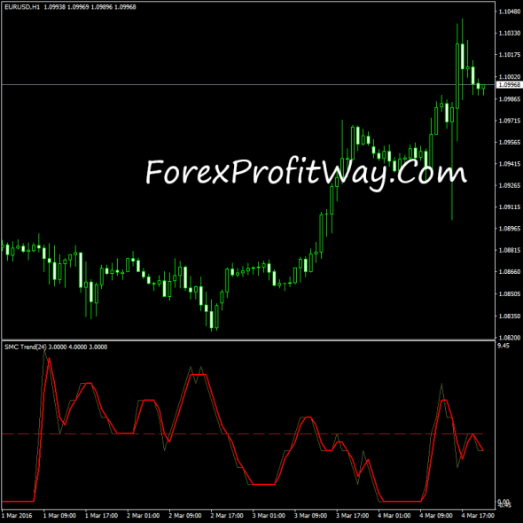 download Trend SMC v2 forex indicator fot mt4
