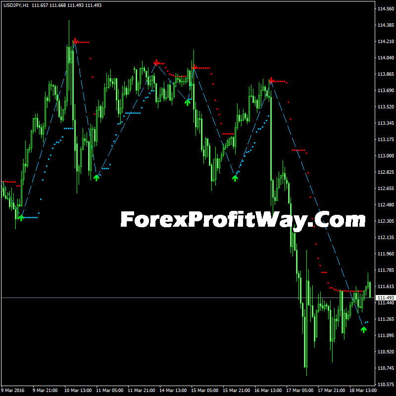 Download Forex Indicator Line