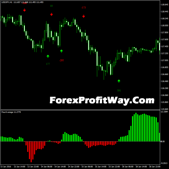download FourAverage forexindicator for mt4