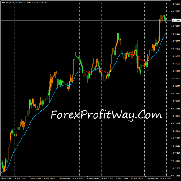 download iMACol forex indicator for mt4