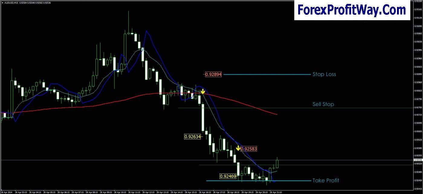 Forex trading strategies mt4