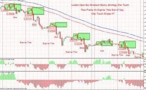 Forex market open breakout system