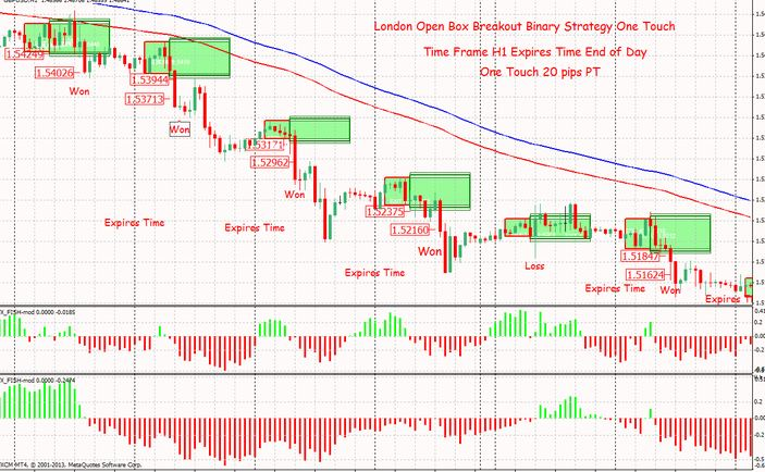London forex open breakout indicator system