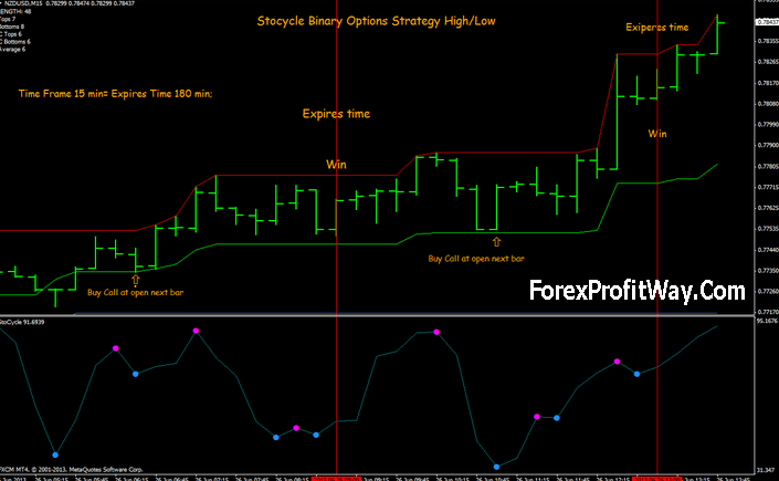 Forex higher highs lower lows indicator