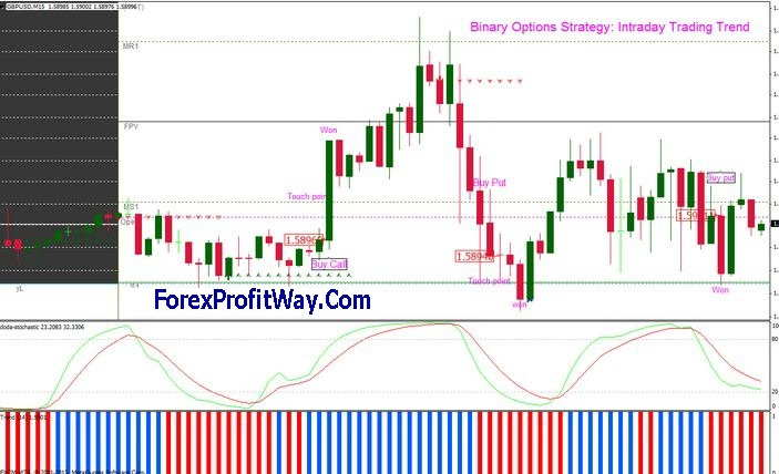 Download Intraday Trading Trends Trading Strategy For Mt4 l Forex