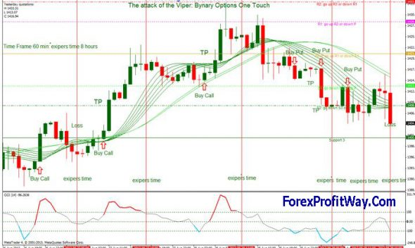 Eod binary options signals