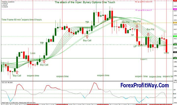 Best free charts for binary options