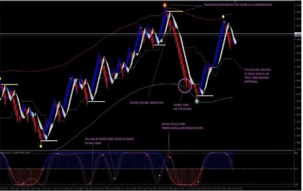 download Solar Wind Joy Renko forex trading System for mt4