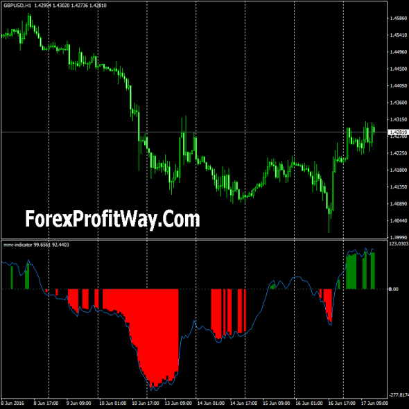 Download MMR Forex Indicator For Mt4
