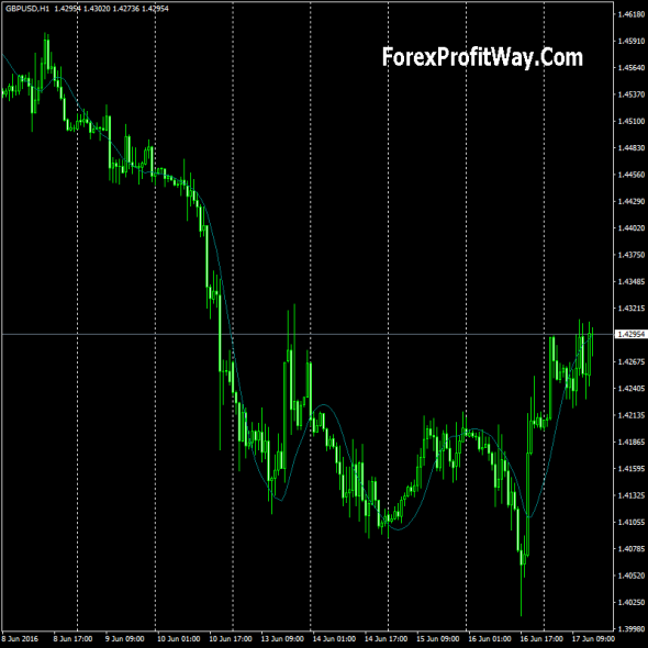 Download Yang Trader Forex Indicator For Mt4