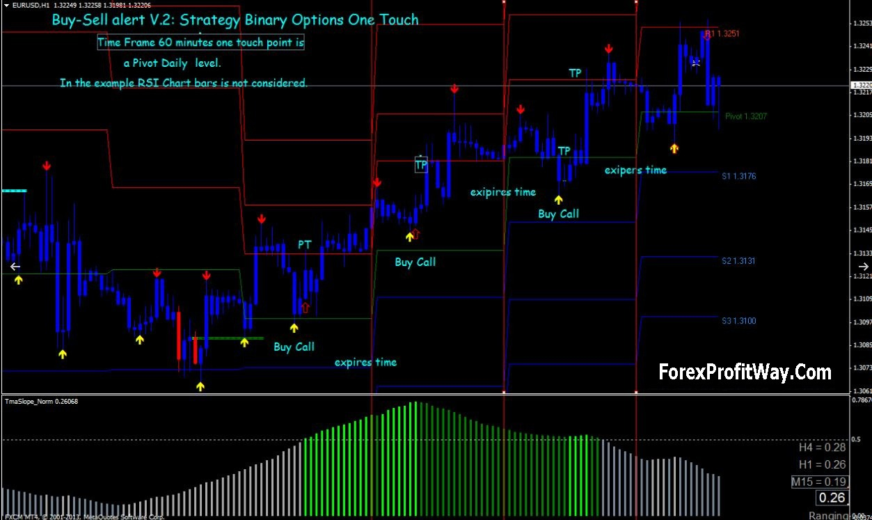 Forex trading buy sell signals