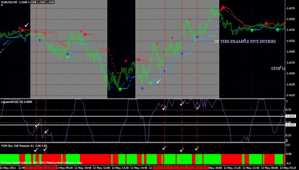 ADX and RSI Strategy - A Powerful Trend Trading Strategy - Advanced Forex Strategies