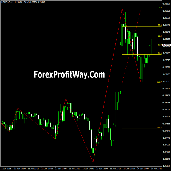 download ZigZag Fibo forex indicator for mt4