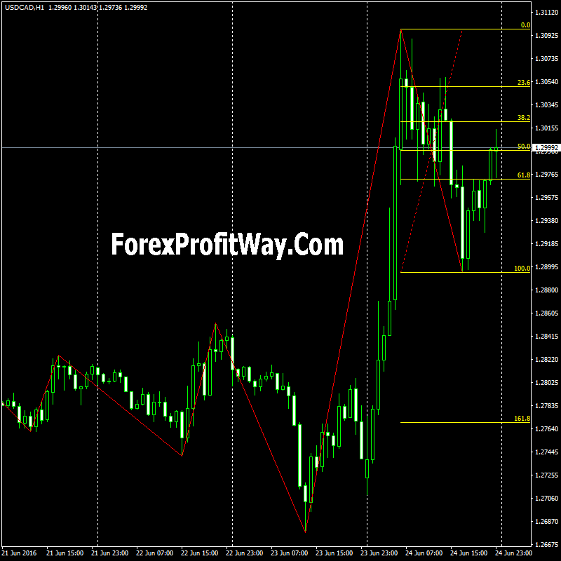 Fibo machine pro indicator free download