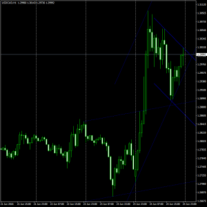 Forex trend channel indicator mt4