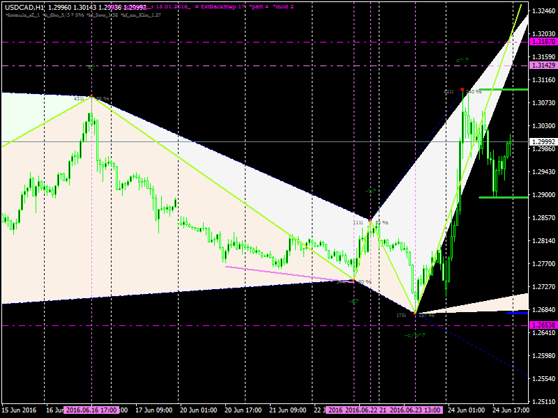 Download Waves Pattern forex indicator for mt4 - ForexProfitWay l The best way to download forex ...