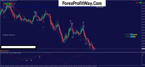 Download Forex Scalping M1 And M15 Trading System For Mt4