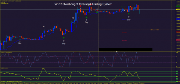 download Reliable Overbought Oversold Forex Trading System for mt4
