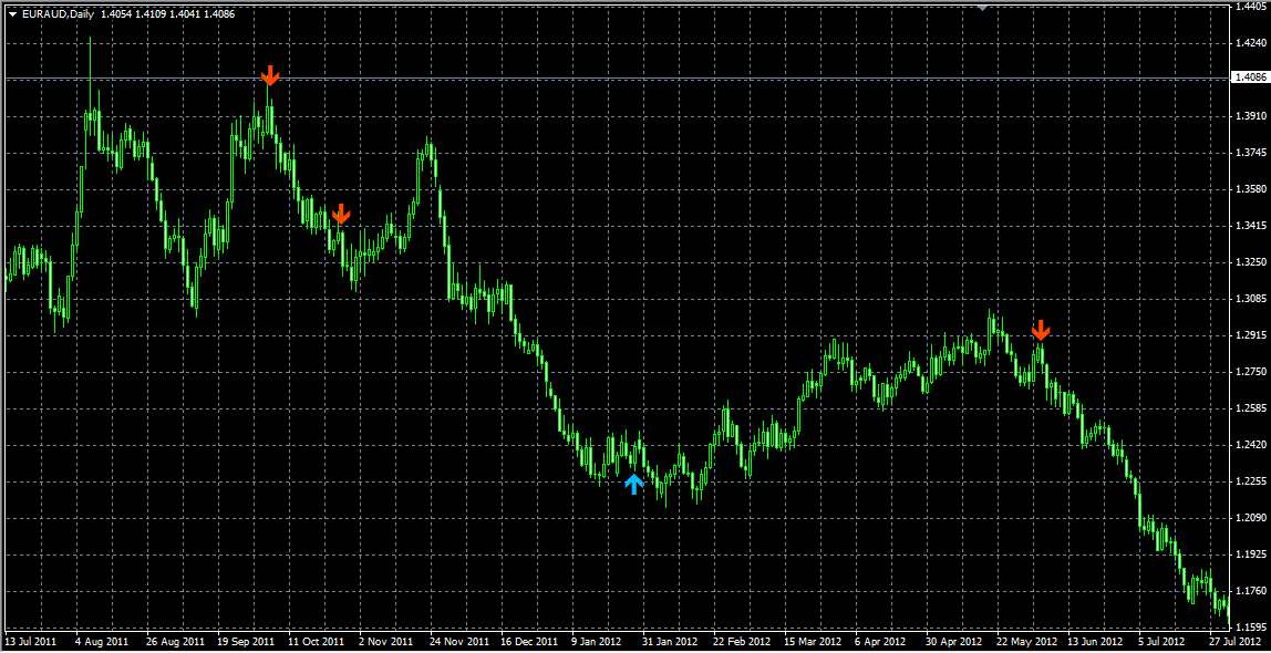 Amf signal arrows forex indicator
