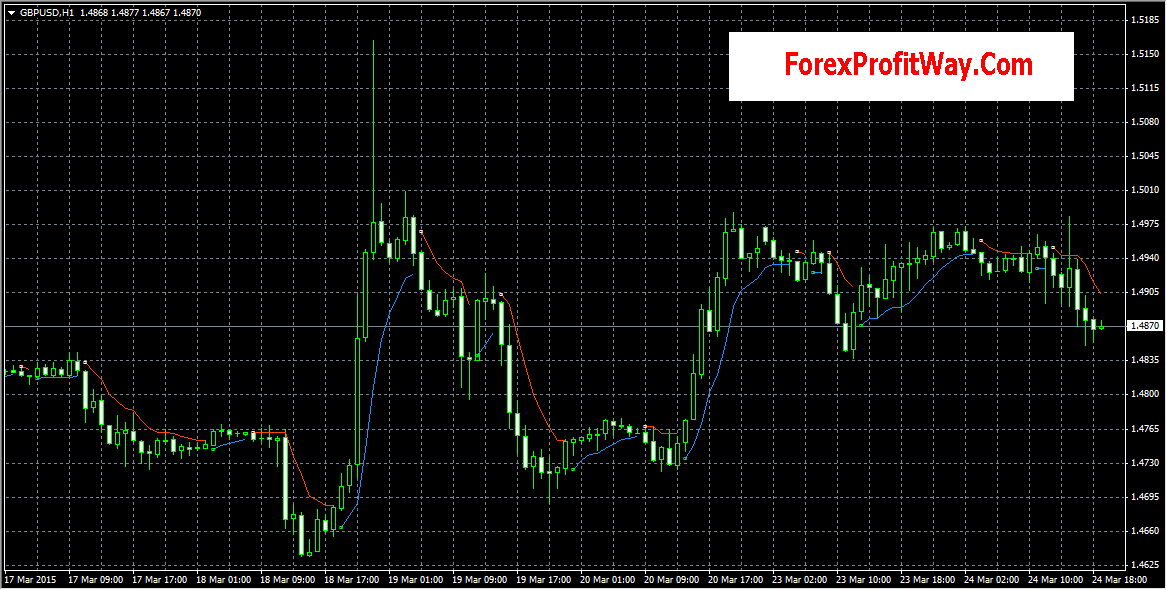 Top forex indicators 2015