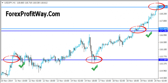 Download Historical Support And Resistance Indicator For Mt4