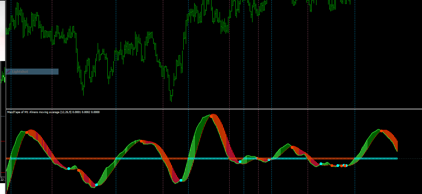 Mt4 macd indicator download