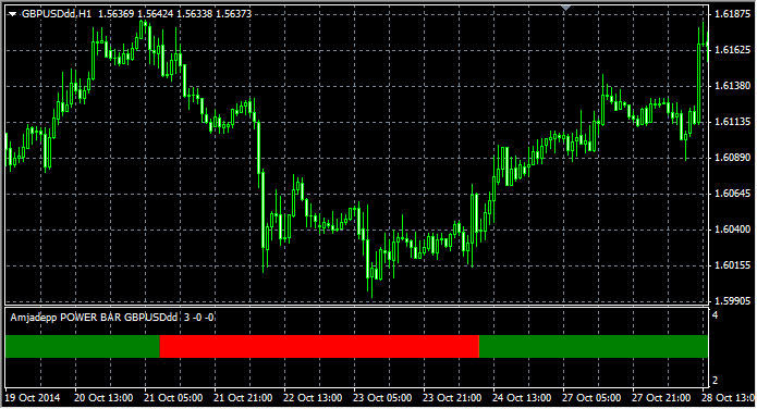 Download Power Bar Mtf Indicator For Mt4 l Forex Mt4 Indicators