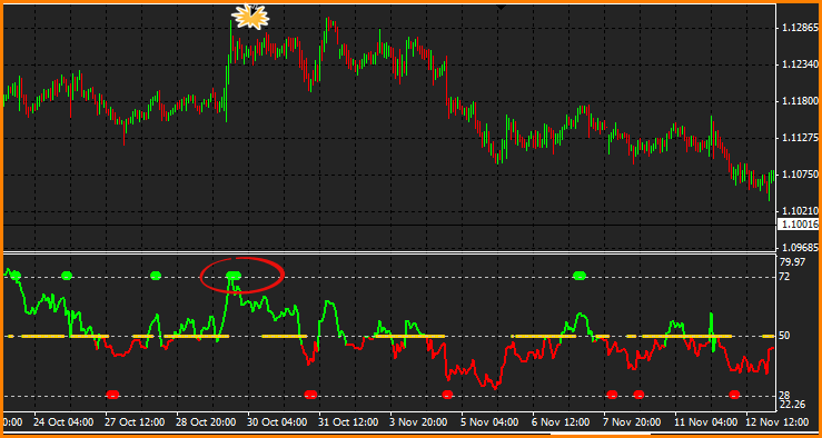 Forex strategy master indicators