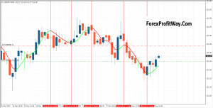 Download TSR Forex Mt4 Indicator For Mt4