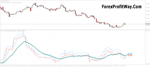 Download Tick Chart Indicator [ Better Data Accuracy ] For Mt4
