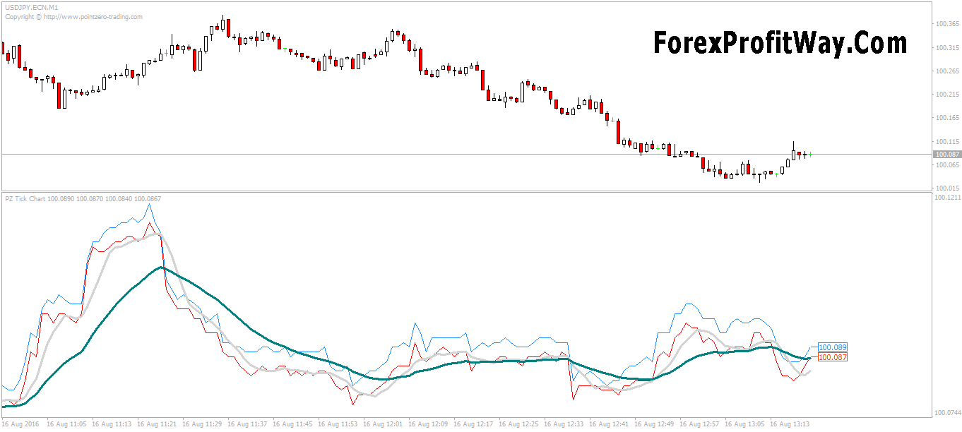 How to read forex tick charts